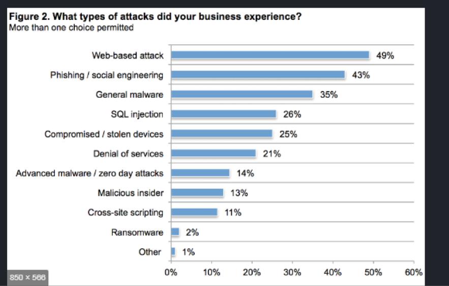 Web attack graph