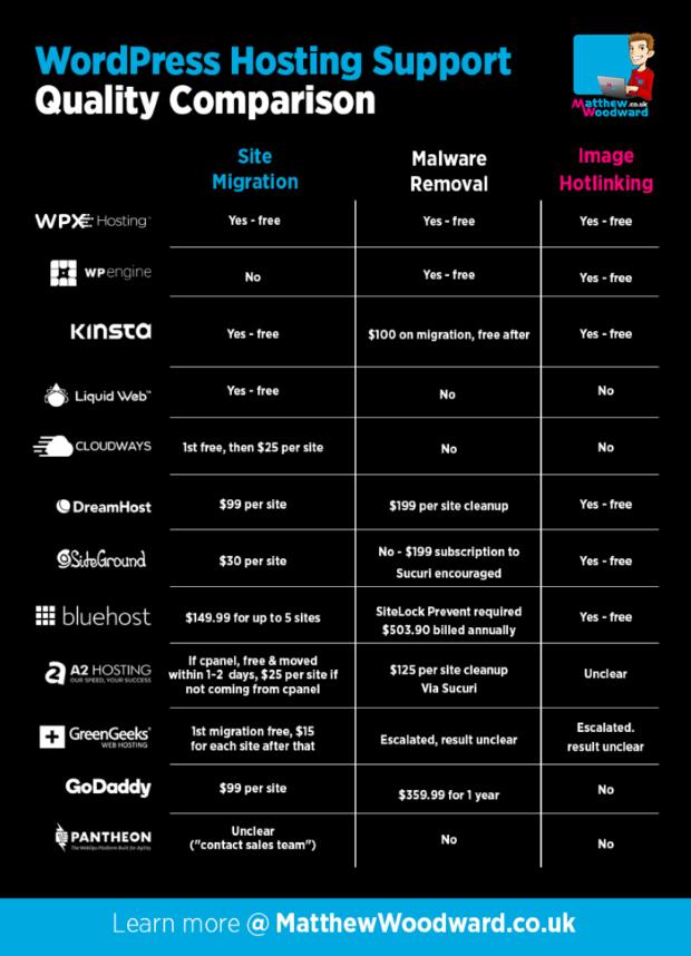 Wordpress Hosting Support
