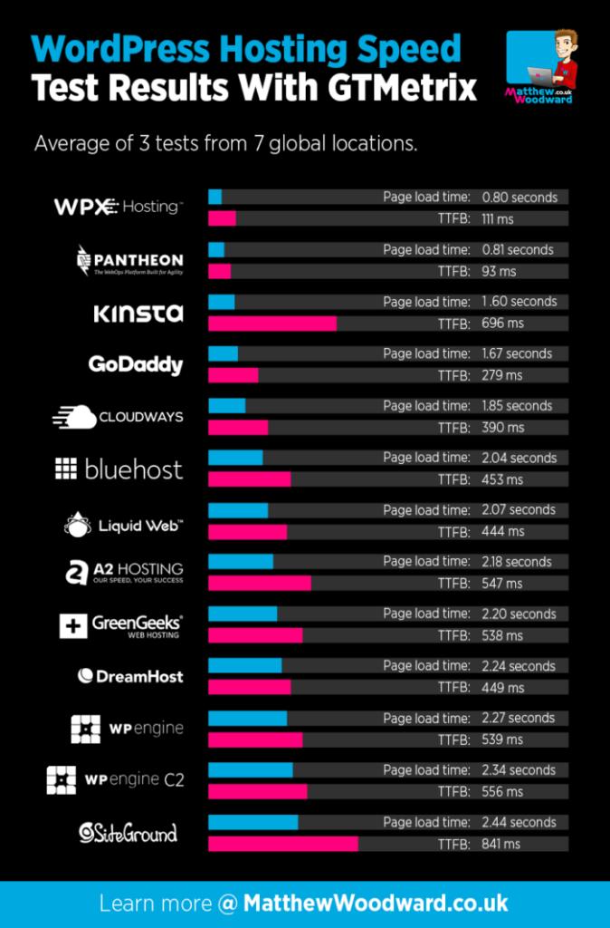 Wordpress Hosting Speed Test