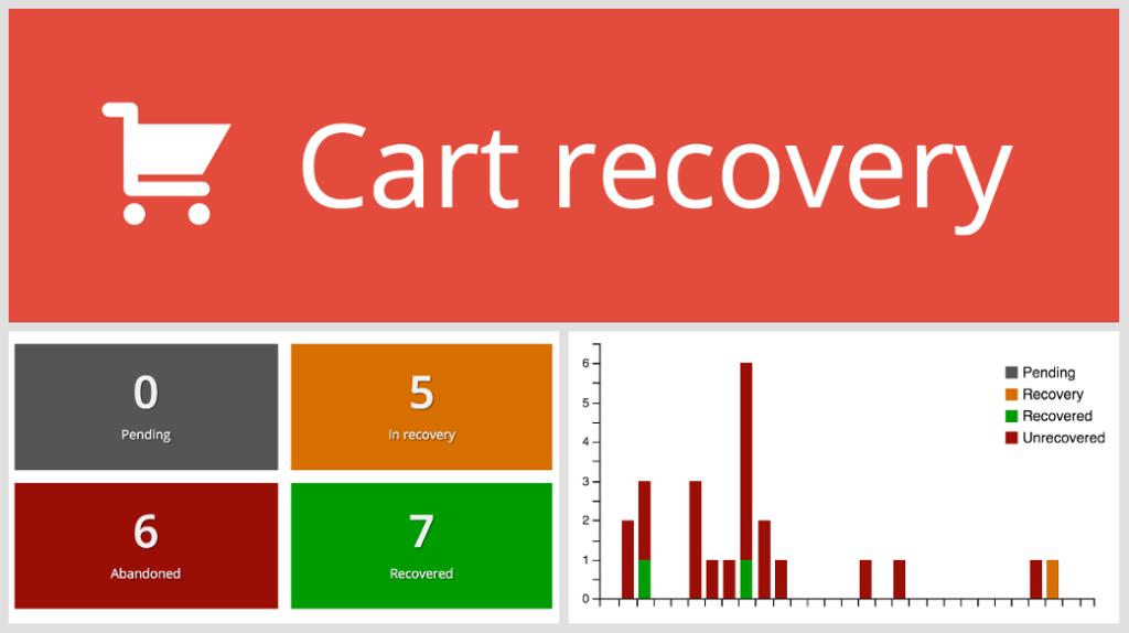 cart recovery wordpress